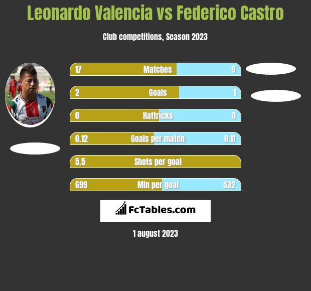 Leonardo Valencia vs Federico Castro h2h player stats