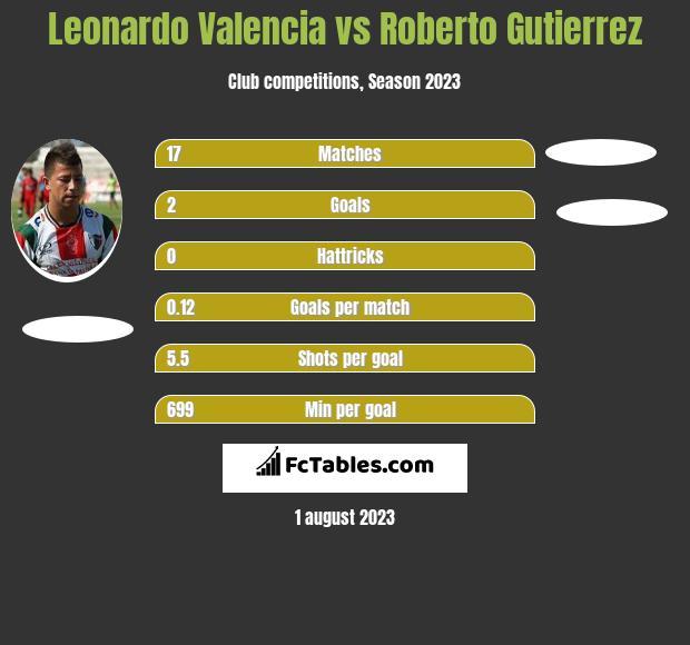 Leonardo Valencia vs Roberto Gutierrez h2h player stats