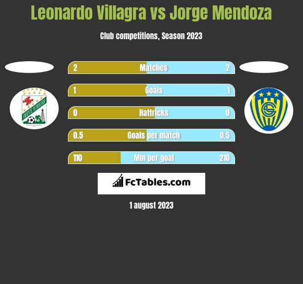 Leonardo Villagra vs Jorge Mendoza h2h player stats