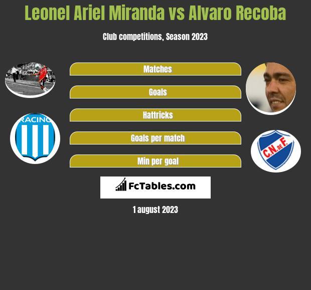 Leonel Ariel Miranda vs Alvaro Recoba infographic