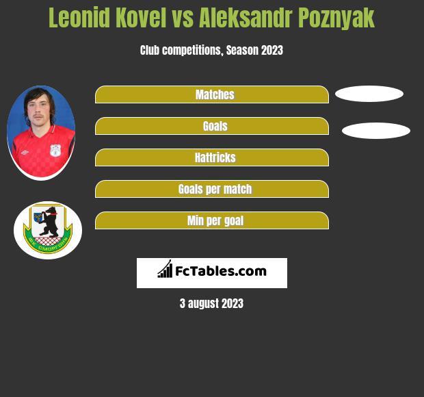 Leonid Kovel vs Aleksandr Poznyak h2h player stats