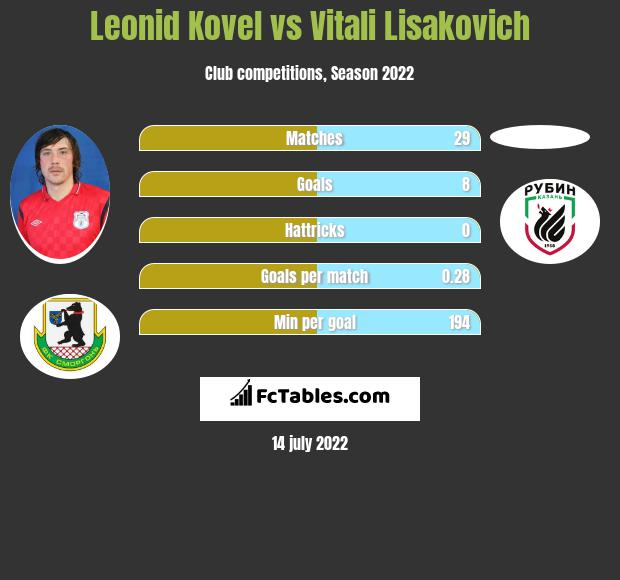 Leonid Kovel vs Vitali Lisakovich h2h player stats