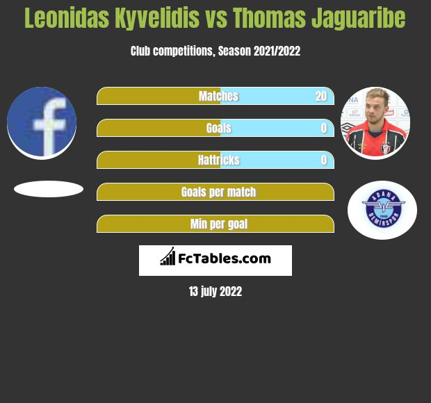 Leonidas Kyvelidis vs Thomas Jaguaribe h2h player stats