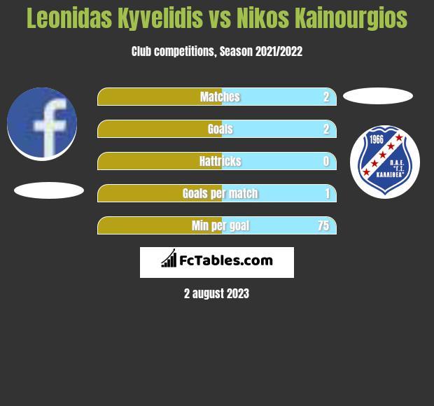 Leonidas Kyvelidis vs Nikos Kainourgios h2h player stats