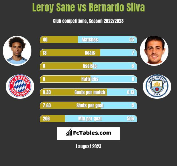 Leroy Sane vs Bernardo Silva infographic
