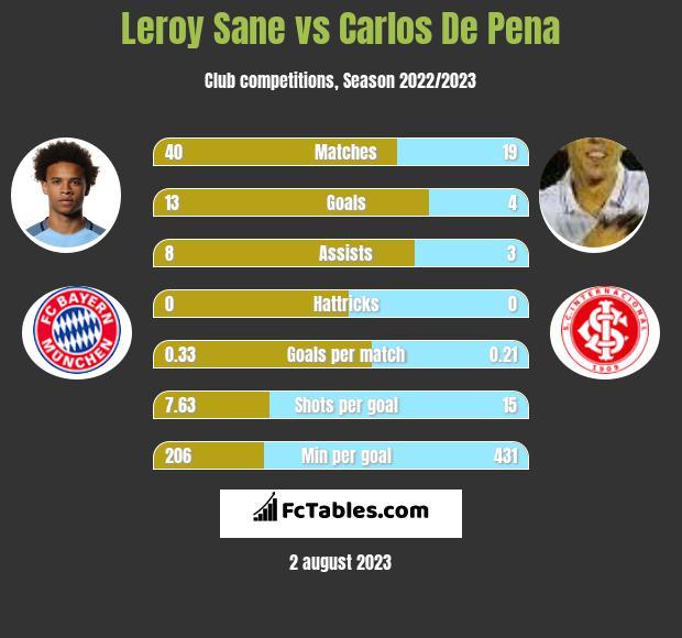 Leroy Sane vs Carlos De Pena infographic
