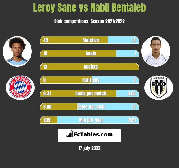 Leroy Sane infographic statistics for Manchester City