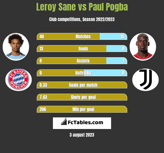 Leroy Sane vs Paul Pogba infographic