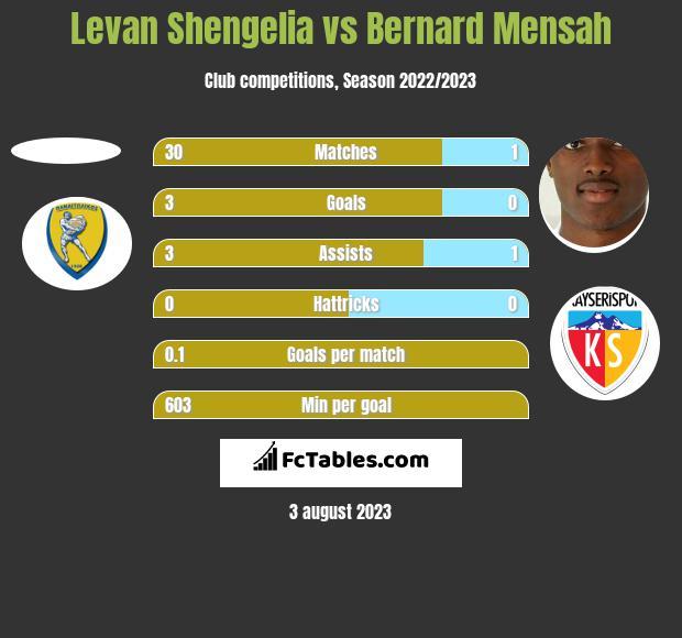 Levan Shengelia vs Bernard Mensah h2h player stats