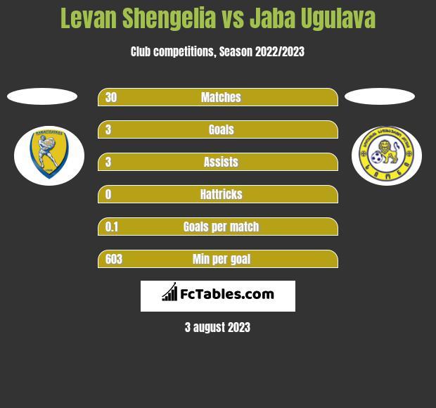 Levan Shengelia vs Jaba Ugulava h2h player stats