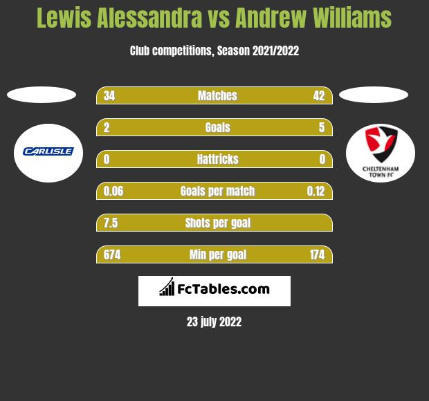 Lewis Alessandra vs Andrew Williams h2h player stats