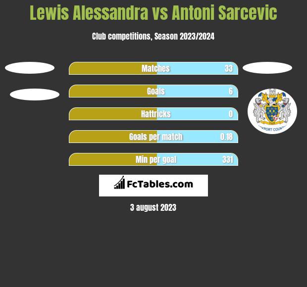 Lewis Alessandra vs Antoni Sarcevic h2h player stats