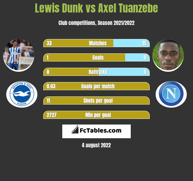 Lewis Dunk infographic statistics for Manchester United