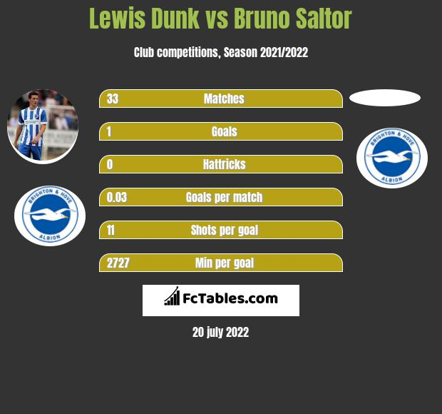 Lewis Dunk vs Bruno Saltor infographic