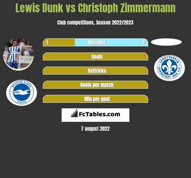 Lewis Dunk vs Christoph Zimmermann infographic