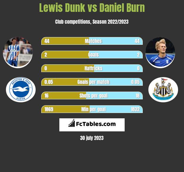 Lewis Dunk vs Daniel Burn infographic
