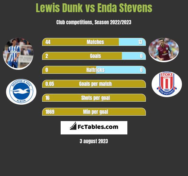 Lewis Dunk vs Enda Stevens infographic