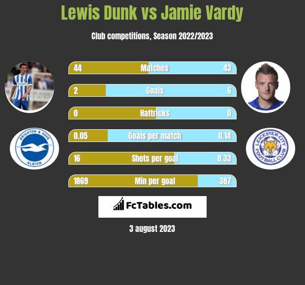 Lewis Dunk vs Jamie Vardy infographic