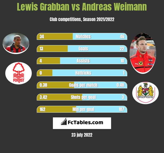 Lewis Grabban vs Andreas Weimann h2h player stats