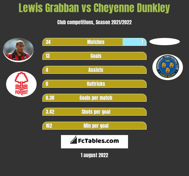Lewis Grabban infographic statistics for Nottingham Forest