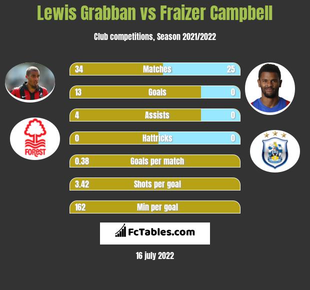 Lewis Grabban vs Fraizer Campbell h2h player stats
