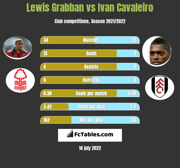 Lewis Grabban vs Ivan Cavaleiro h2h player stats