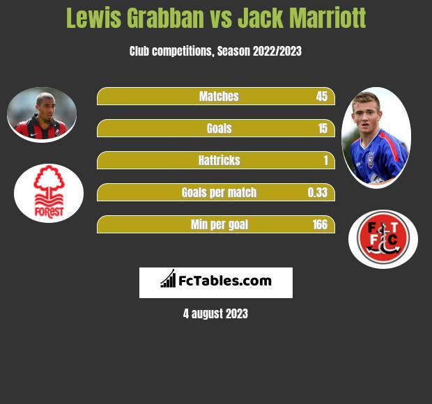Lewis Grabban vs Jack Marriott infographic