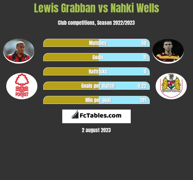 Lewis Grabban vs Nahki Wells h2h player stats