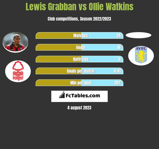 Lewis Grabban vs Ollie Watkins h2h player stats