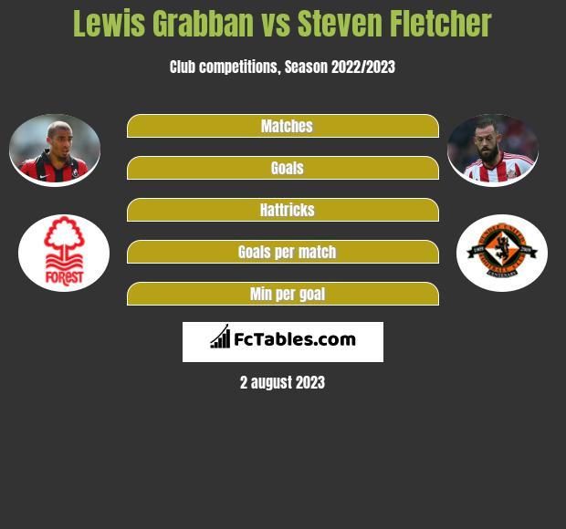Lewis Grabban vs Steven Fletcher h2h player stats