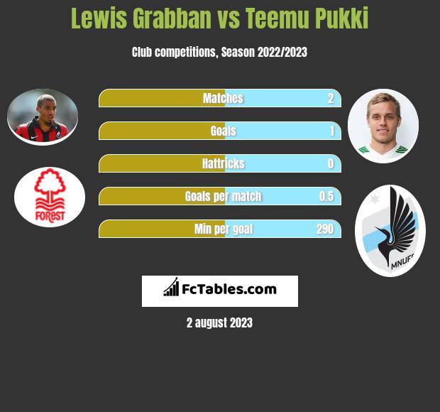 Lewis Grabban vs Teemu Pukki h2h player stats