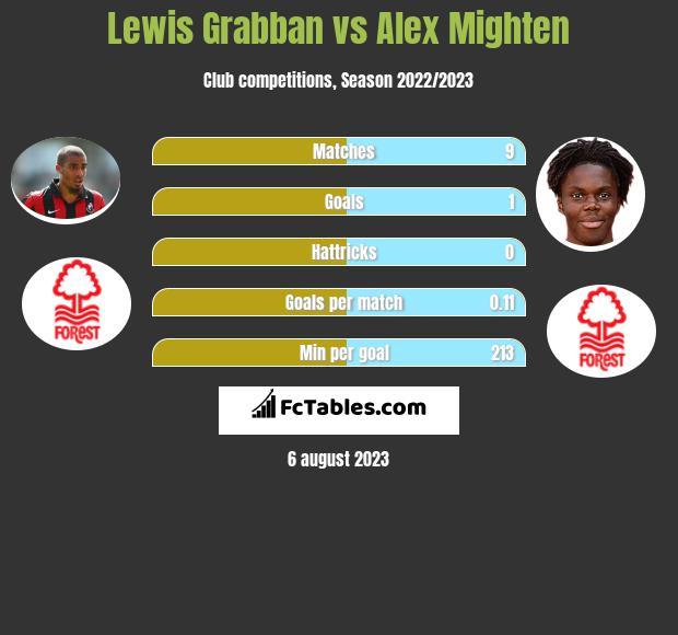 Lewis Grabban vs Alex Mighten infographic