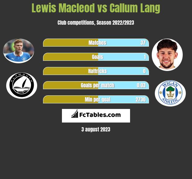 Lewis Macleod vs Callum Lang infographic