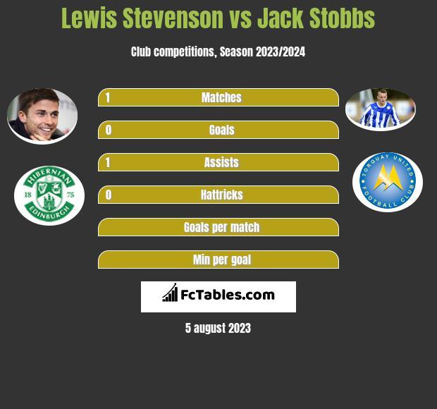Lewis Stevenson vs Jack Stobbs infographic