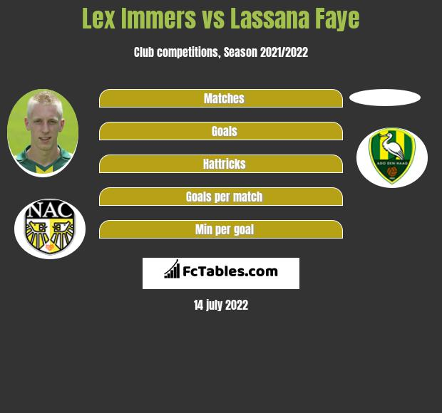 Lex Immers Vs Lassana Faye Compare Two Players Stats 2020