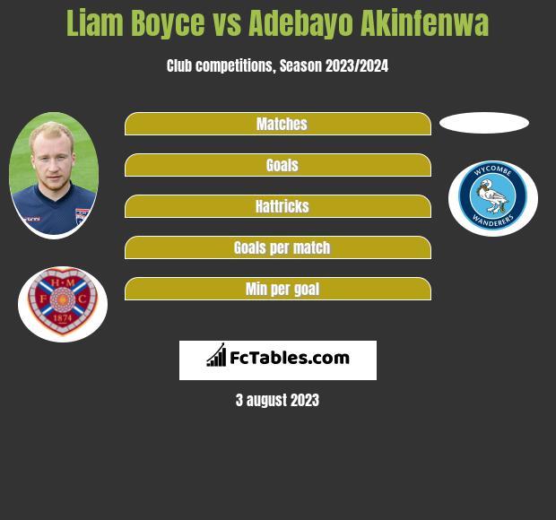 Liam Boyce vs Adebayo Akinfenwa h2h player stats