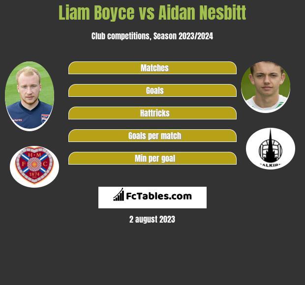 Liam Boyce vs Aidan Nesbitt h2h player stats