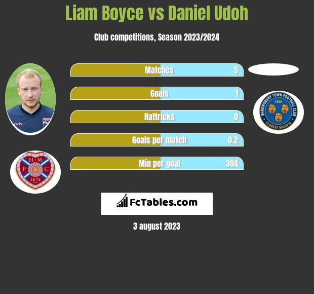Liam Boyce vs Daniel Udoh h2h player stats