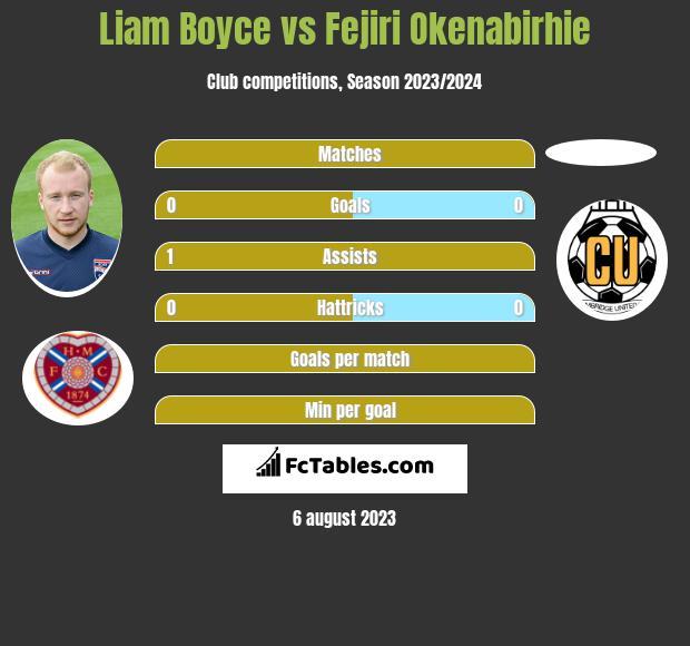 Liam Boyce vs Fejiri Okenabirhie h2h player stats