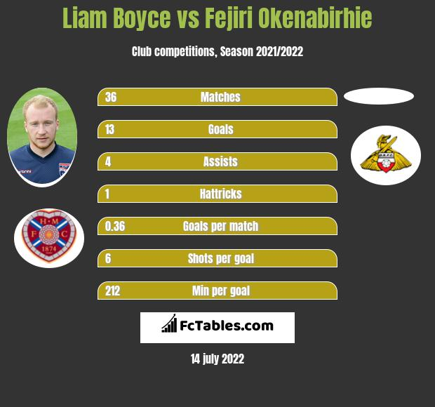 Liam Boyce vs Fejiri Okenabirhie infographic