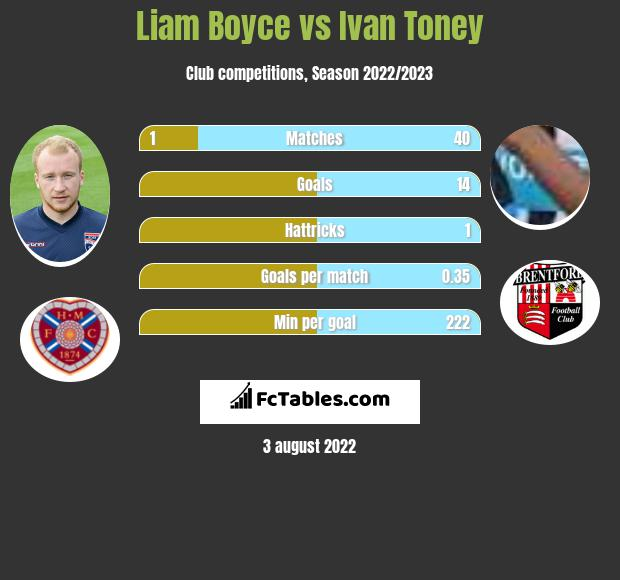 Liam Boyce vs Ivan Toney h2h player stats