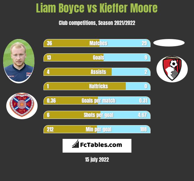 Liam Boyce vs Kieffer Moore h2h player stats