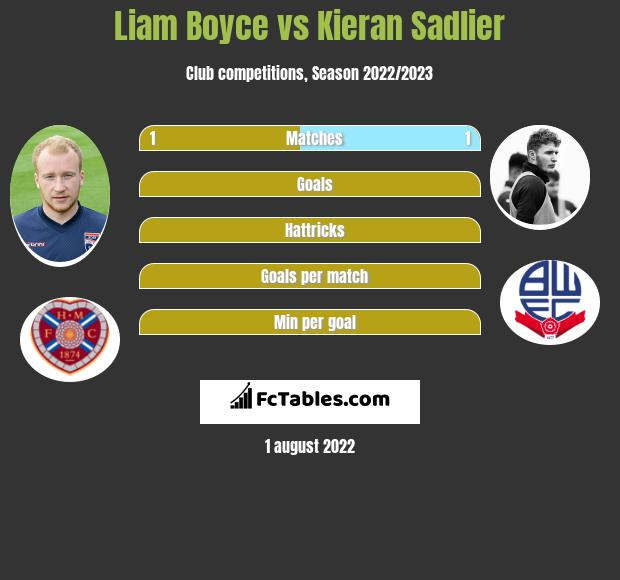 Liam Boyce vs Kieran Sadlier h2h player stats