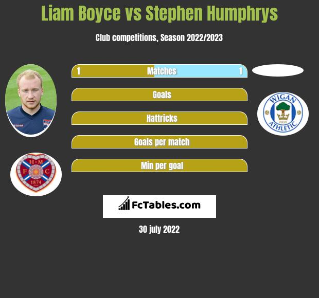 Liam Boyce vs Stephen Humphrys h2h player stats