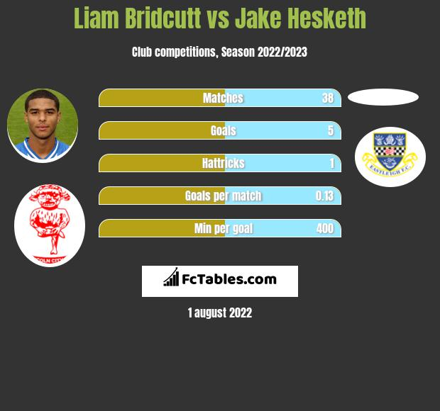Liam Bridcutt vs Jake Hesketh infographic