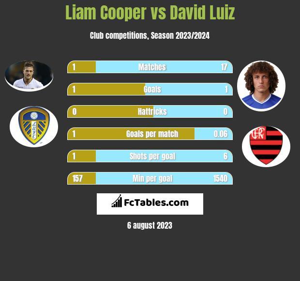 Liam Cooper vs David Luiz infographic
