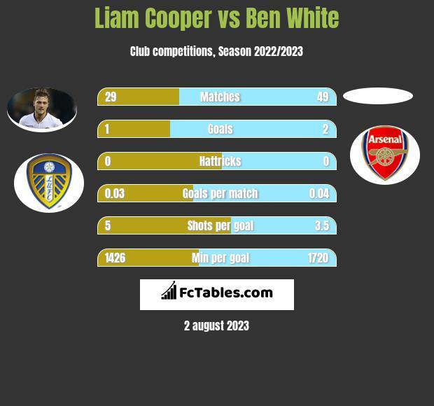 Liam Cooper vs Ben White infographic