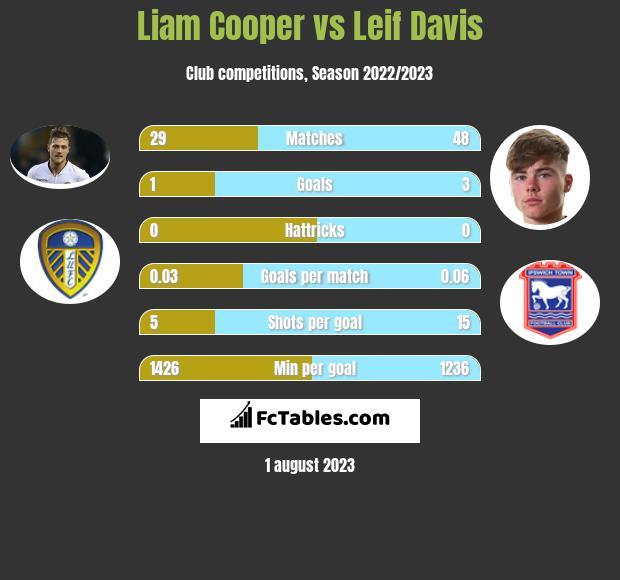 Liam Cooper vs Leif Davis infographic