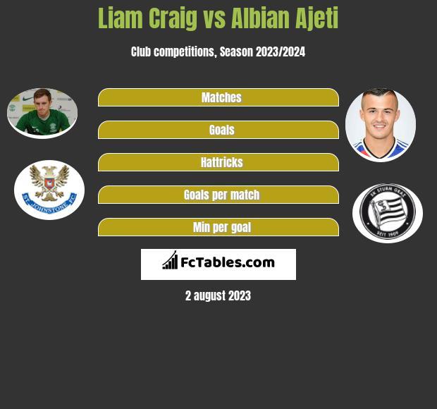 Liam Craig vs Albian Ajeti h2h player stats