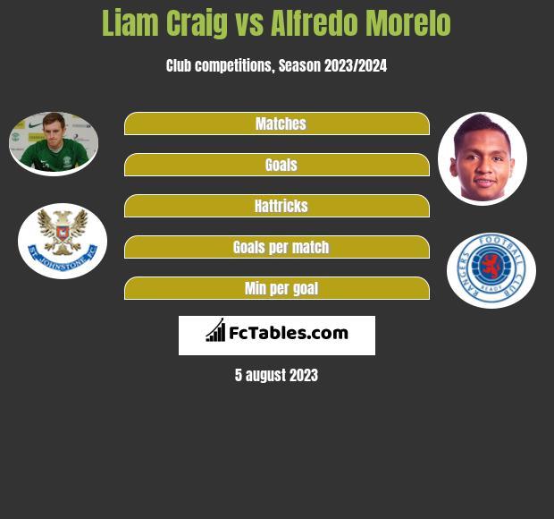 Liam Craig vs Alfredo Morelo h2h player stats